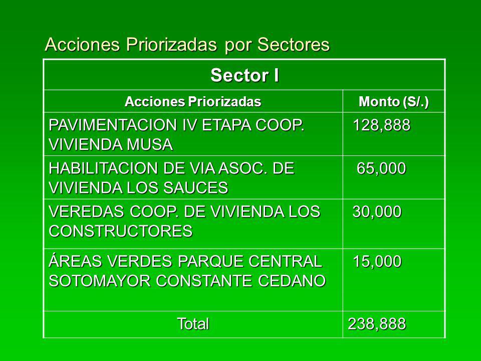 Acciones Priorizadas por Sectores Sector I Acciones Priorizadas Monto (S/.) PAVIMENTACION IV ETAPA COOP. VIVIENDA MUSA 128,888 128,888 HABILITACION DE