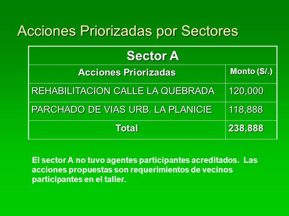 Acciones Priorizadas por Sectores Sector A Acciones Priorizadas Monto (S/.) REHABILITACION CALLE LA QUEBRADA 120,000 PARCHADO DE VIAS URB. LA PLANICIE