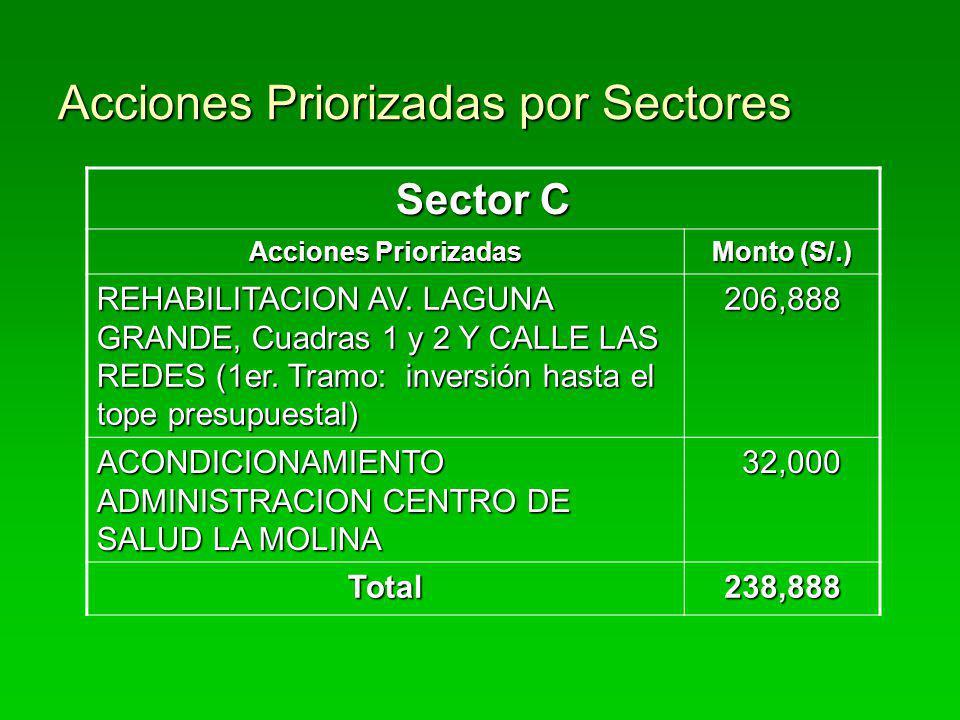 Acciones Priorizadas por Sectores Sector C Acciones Priorizadas Monto (S/.) REHABILITACION AV. LAGUNA GRANDE, Cuadras 1 y 2 Y CALLE LAS REDES (1er. Tr
