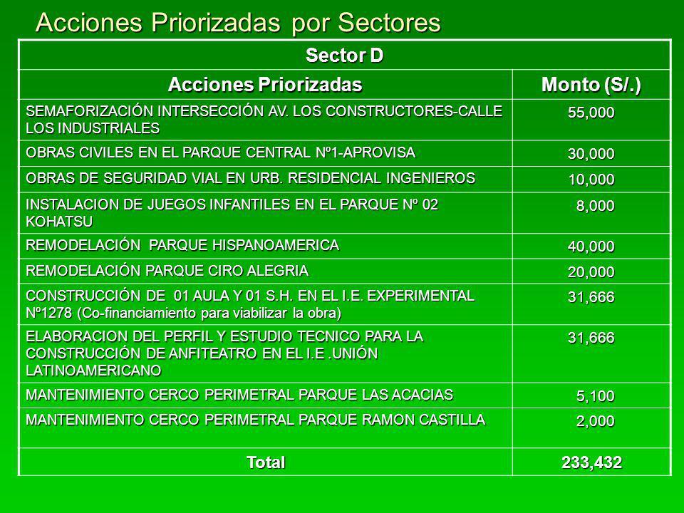 Acciones Priorizadas por Sectores Sector E Acciones Priorizadas Monto (S/.) CONSTRUCCION DE VEREDAS Y BERMA LATERAL AV.