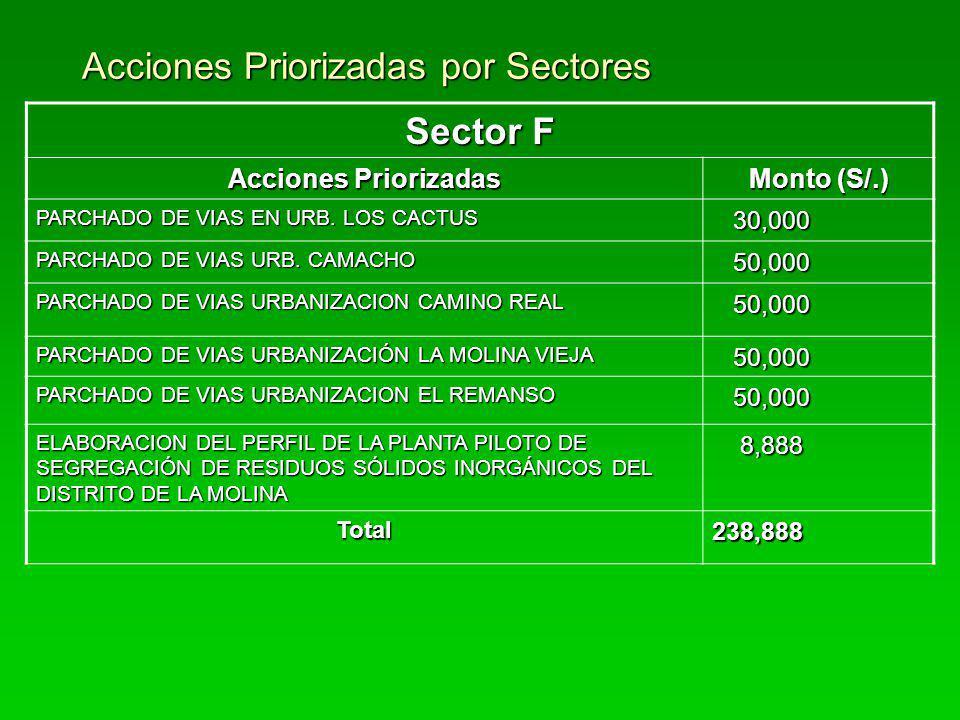 Acciones Priorizadas por Sectores Sector F Acciones Priorizadas Monto (S/.) PARCHADO DE VIAS EN URB. LOS CACTUS 30,000 30,000 PARCHADO DE VIAS URB. CA