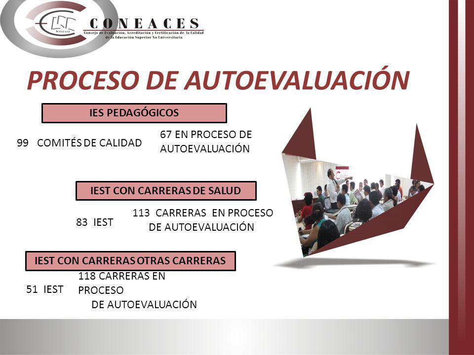 PROCESO DE AUTOEVALUACIÓN 51 IEST 118 CARRERAS EN PROCESO DE AUTOEVALUACIÓN 83 IEST 113 CARRERAS EN PROCESO DE AUTOEVALUACIÓN 99 COMITÉS DE CALIDAD 67