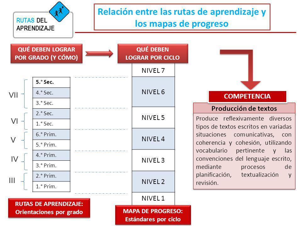 RUTAS DEL APRENDIZAJE Relación entre las rutas de aprendizaje y los mapas de progreso NIVEL 7 NIVEL 6 NIVEL 5 NIVEL 4 NIVEL 3 NIVEL 2 NIVEL 1 QUÉ DEBE