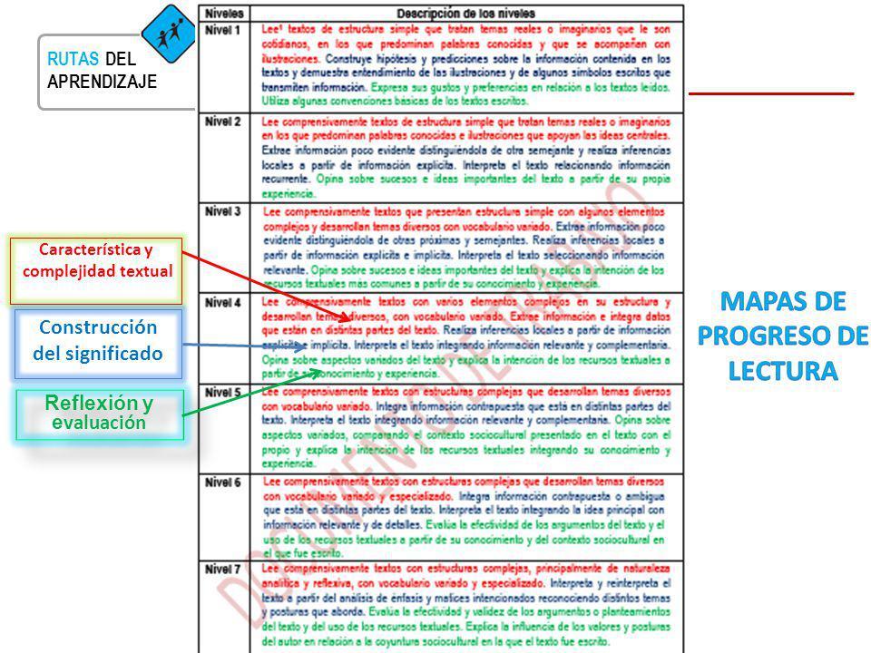 RUTAS DEL APRENDIZAJE Característica y complejidad textual Reflexión y e valuación Construcción del significado