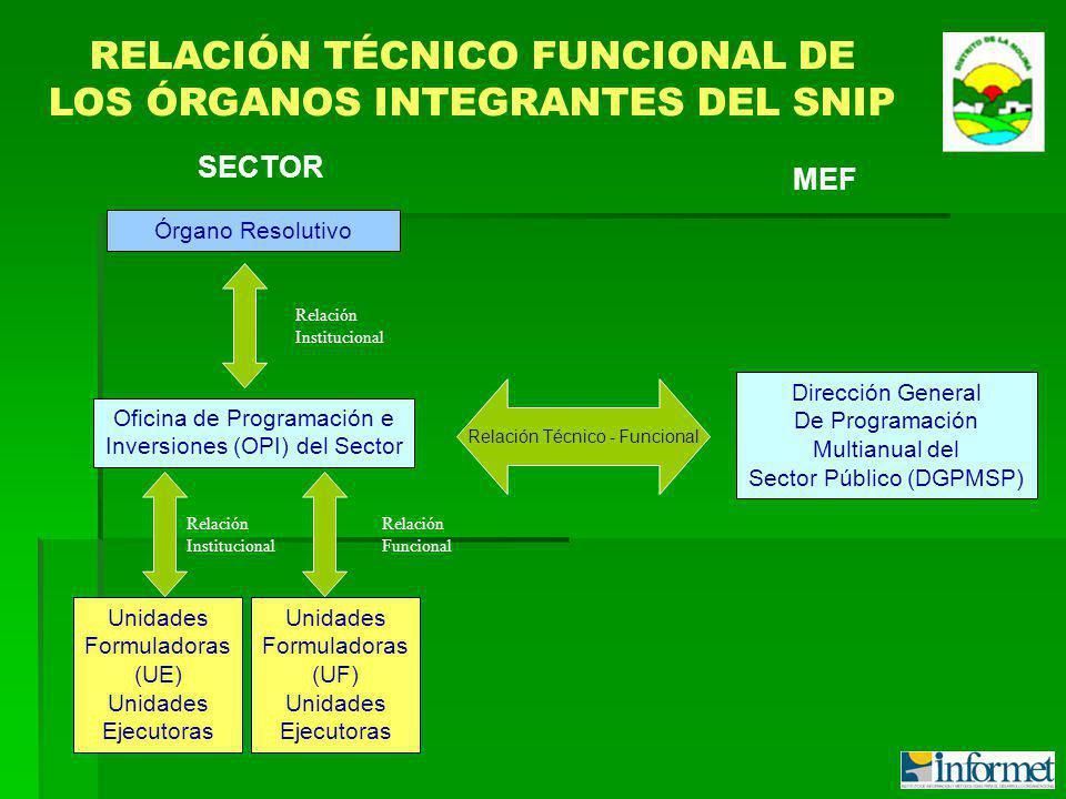 Órgano Resolutivo Oficina de Programación e Inversiones (OPI) del Sector Unidades Formuladoras (UE) Unidades Ejecutoras Unidades Formuladoras (UF) Uni
