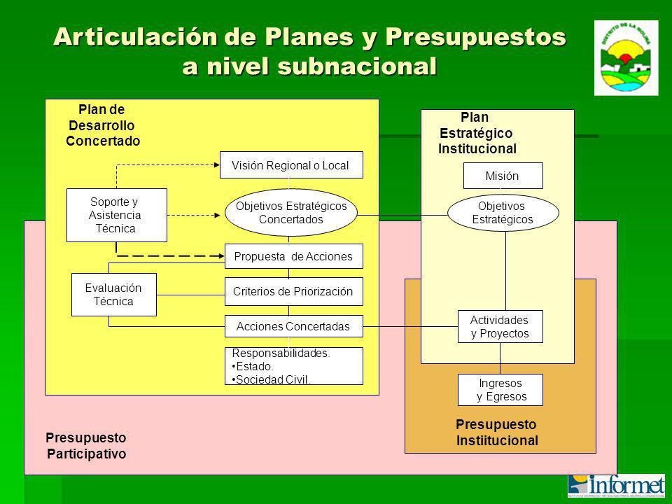 Articulación de Planes y Presupuestos a nivel subnacional Plan de Desarrollo Concertado Soporte y Asistencia Técnica Visión Regional o Local Objetivos Estratégicos Concertados Propuesta de Acciones Evaluación Técnica Criterios de Priorización Acciones Concertadas Responsabilidades.