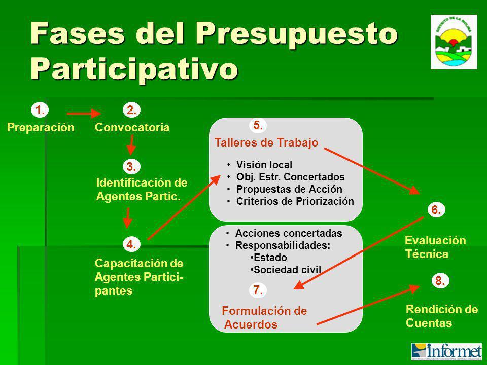 Fases del Presupuesto Participativo Preparación Convocatoria Identificación de Agentes Partic.