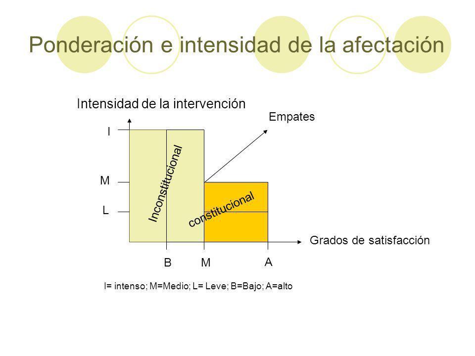 Ponderación e intensidad de la afectación Grados de satisfacción Intensidad de la intervención BM A L M I Empates I= intenso; M=Medio; L= Leve; B=Bajo; A=alto Inconstitucional constitucional