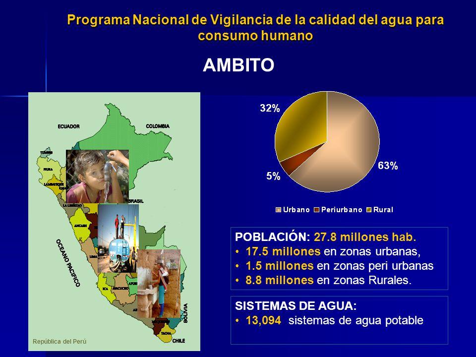 AMBITO POBLACIÓN: 27.8 millones hab. 17.5 millones en zonas urbanas, 1.5 millones en zonas peri urbanas 8.8 millones en zonas Rurales. República del P