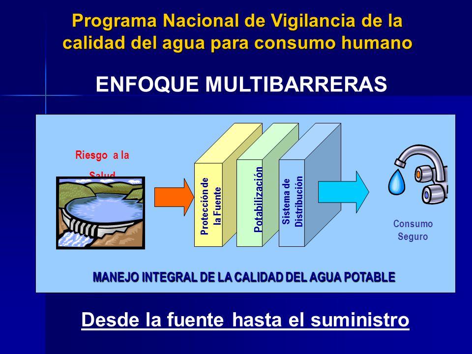 MANEJO INTEGRAL DE LA CALIDAD DEL AGUA POTABLE Riesgo a la Salud Consumo Seguro Protección de la Fuente Potabilización Sistema de Distribución Desde l