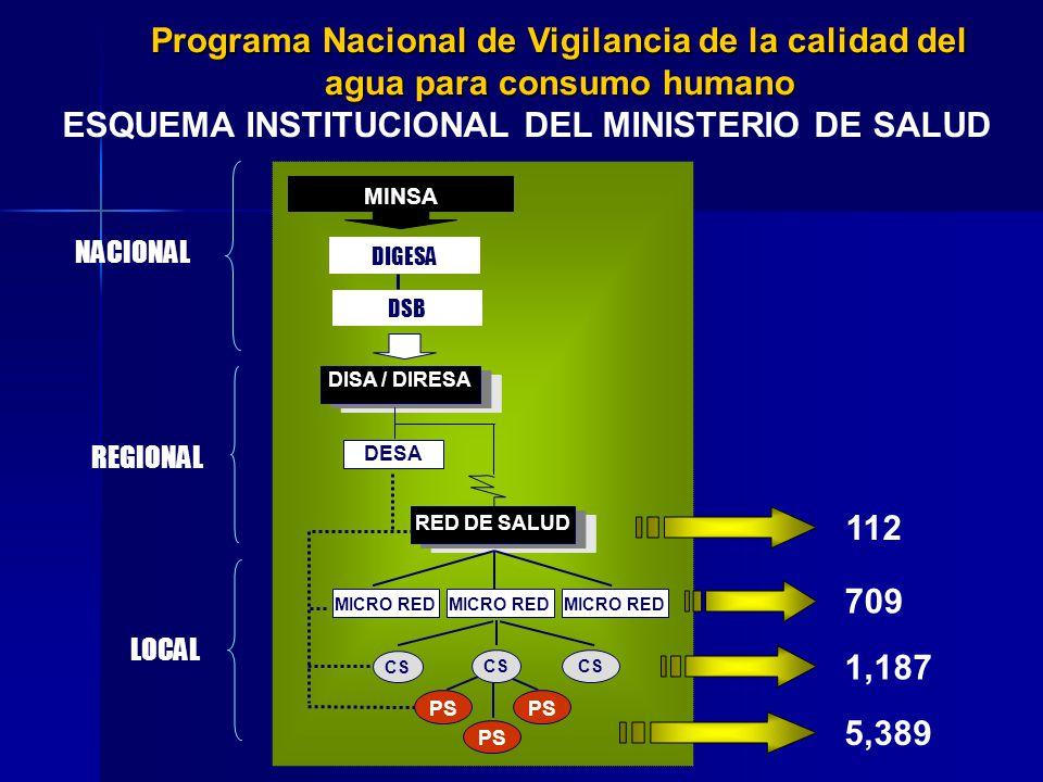 NACIONAL MINSA DIGESA DSB REGIONAL RED DE SALUD DESA DISA / DIRESA CS LOCAL MICRO RED CS PS 112 1,187 5,389 709 ESQUEMA INSTITUCIONAL DEL MINISTERIO D