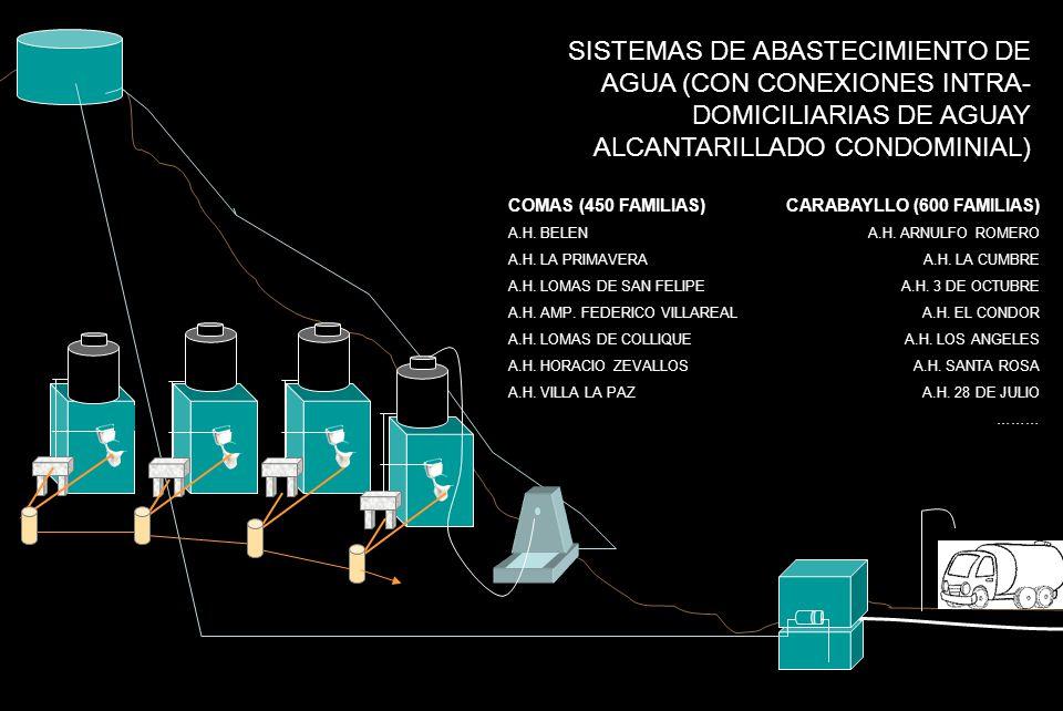 SISTEMAS DE ABASTECIMIENTO DE AGUA (CON CONEXIONES INTRA- DOMICILIARIAS DE AGUAY ALCANTARILLADO CONDOMINIAL) COMAS (450 FAMILIAS) A.H. BELEN A.H. LA P