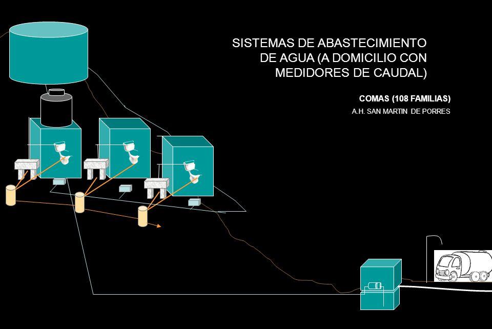 SISTEMAS DE ABASTECIMIENTO DE AGUA (A DOMICILIO CON MEDIDORES DE CAUDAL) COMAS (108 FAMILIAS) A.H. SAN MARTIN DE PORRES