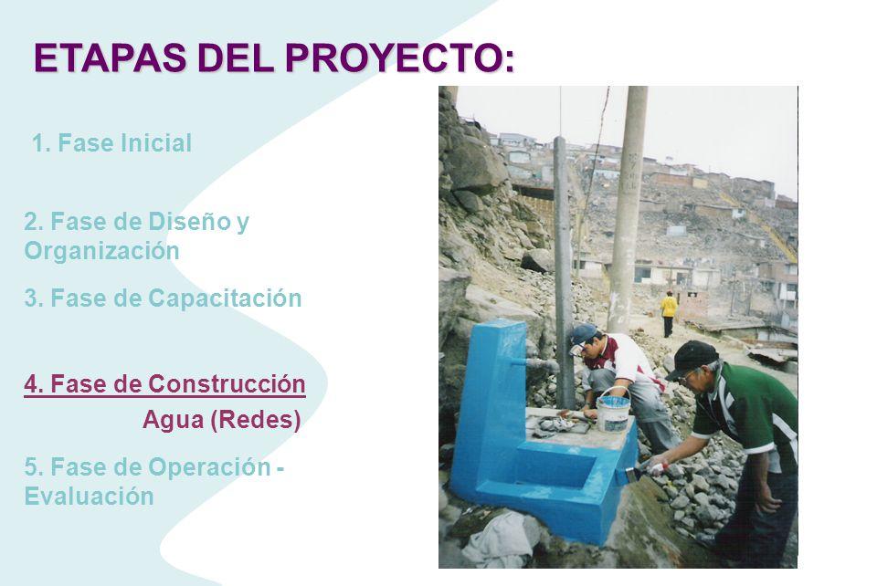 Participación de las familias : Faenas comunales ETAPAS DEL PROYECTO: 1. Fase Inicial 2. Fase de Diseño y Organización 3. Fase de Capacitación 4. Fase
