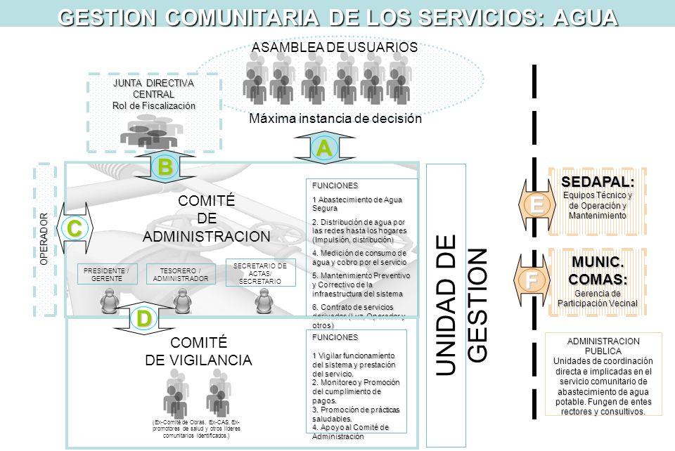 SEDAPAL: Equipos Técnico y de Operación y Mantenimiento COMITÉ DE VIGILANCIA TESORERO / ADMINISTRADOR SECRETARIO DE ACTAS/ SECRETARIO UNIDAD DE GESTIO