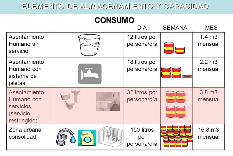 ELEMENTO DE ALMACENAMIENTO Y CAPACIDAD CONSUMO Asentamiento Humano sin servicio 12 litros por persona/día 1.4 m3 mensual Asentamiento Humano con siste