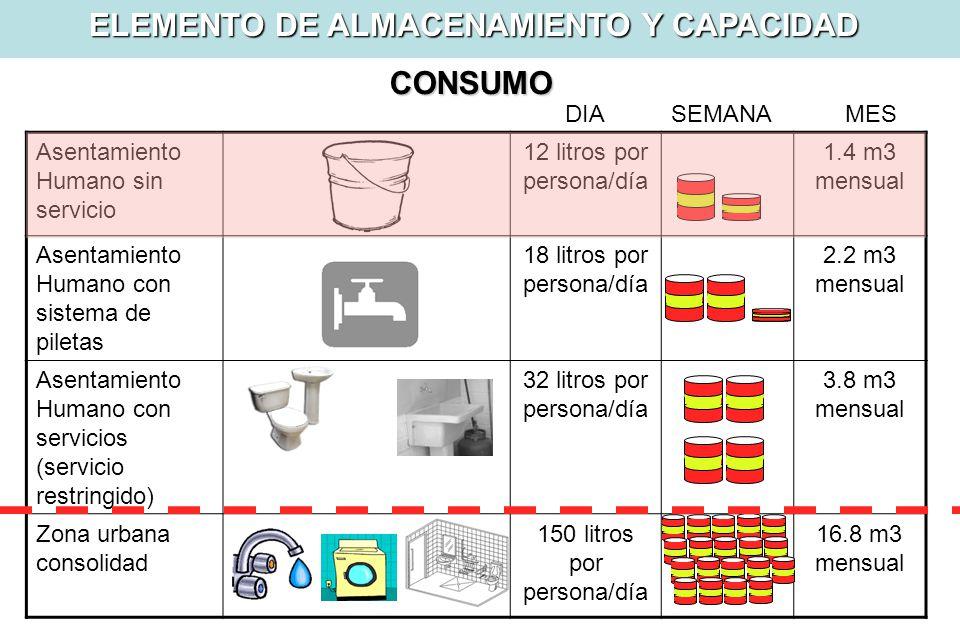 Sistemas Condominiales de Alcantarillado.Sistemas de abastecimiento de agua.