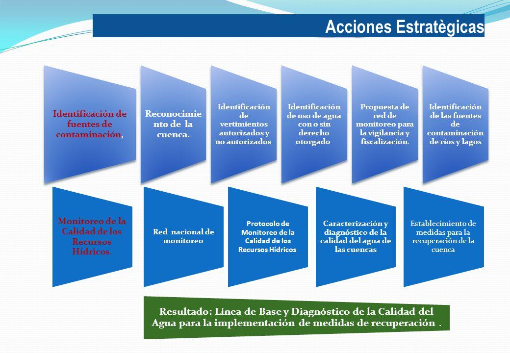 Acciones Estratègicas Identificación de fuentes de contaminación, Reconocimie nto de la cuenca.