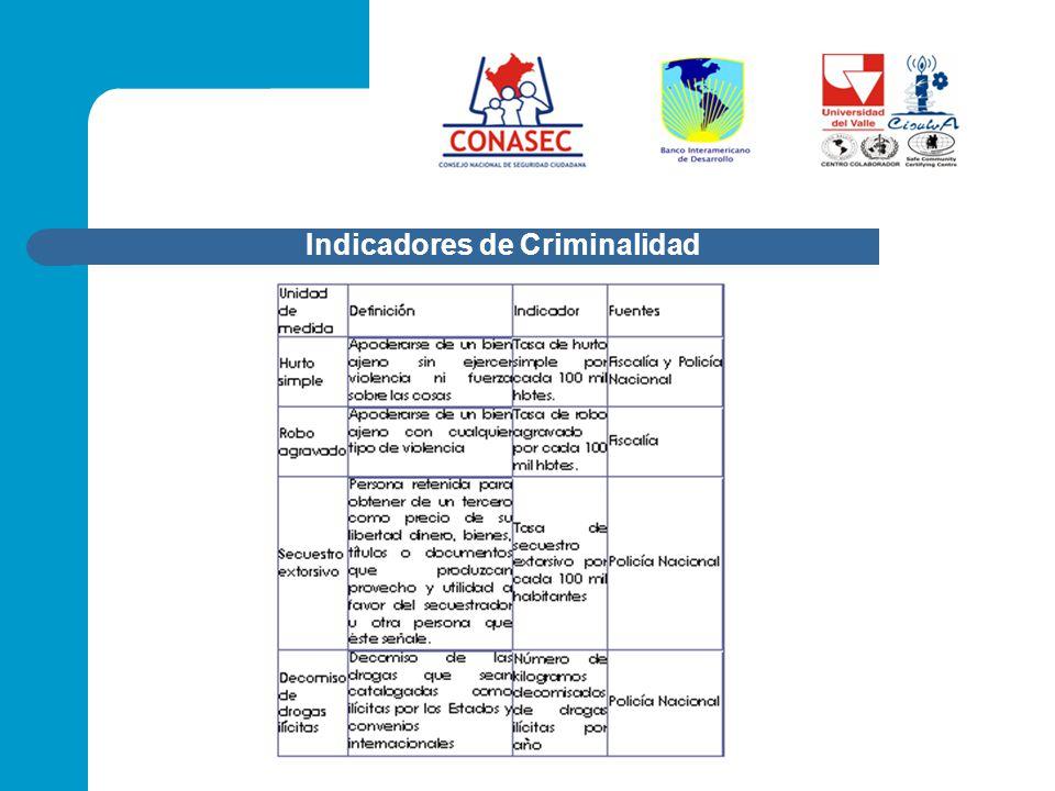 Indicadores de Criminalidad
