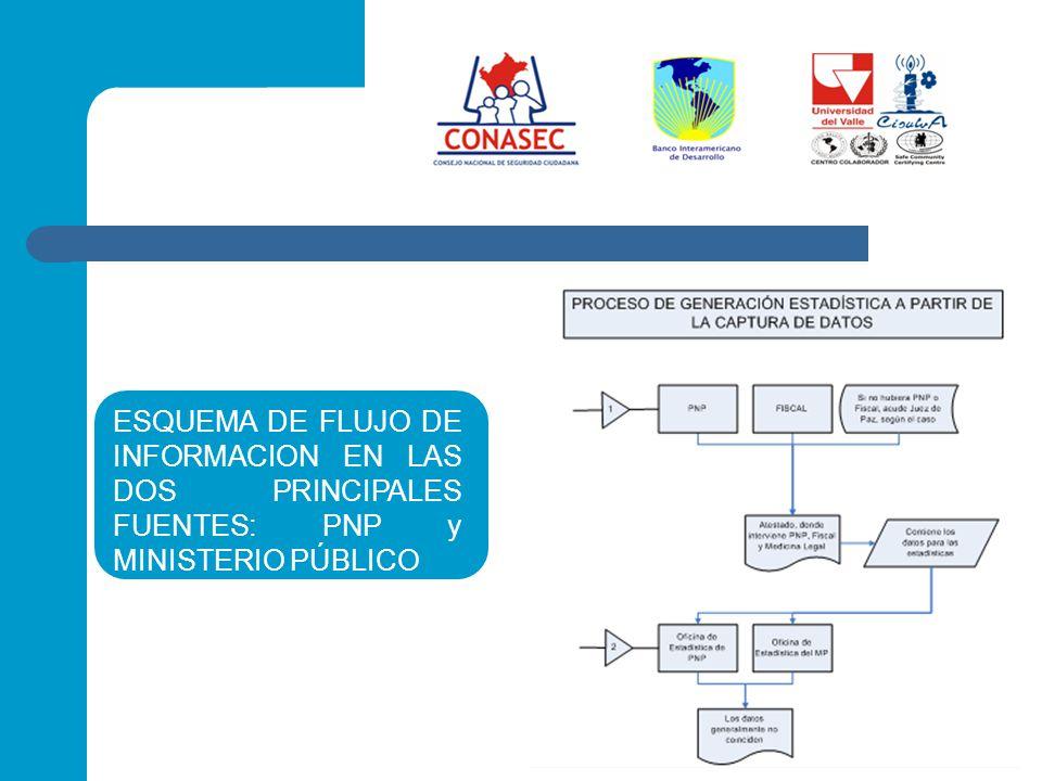 ESQUEMA DE FLUJO DE INFORMACION EN LAS DOS PRINCIPALES FUENTES: PNP y MINISTERIO PÚBLICO