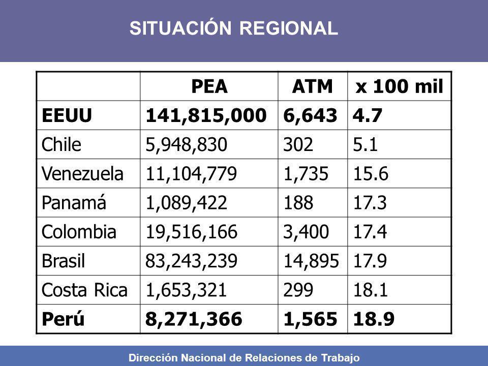 Dirección Nacional de Relaciones de Trabajo PEAATMx 100 mil EEUU141,815,0006,6434.7 Chile5,948,8303025.1 Venezuela11,104,7791,73515.6 Panamá1,089,4221