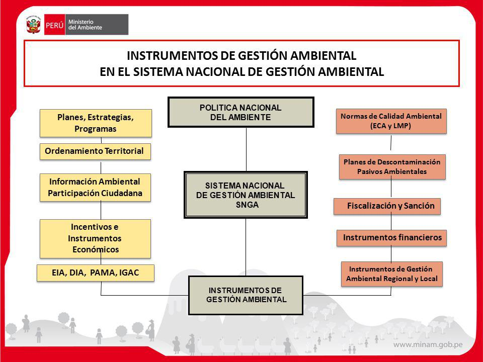 INSTRUMENTOS DE GESTIÓN AMBIENTAL EN EL SISTEMA NACIONAL DE GESTIÓN AMBIENTAL Normas de Calidad Ambiental (ECA y LMP) Normas de Calidad Ambiental (ECA