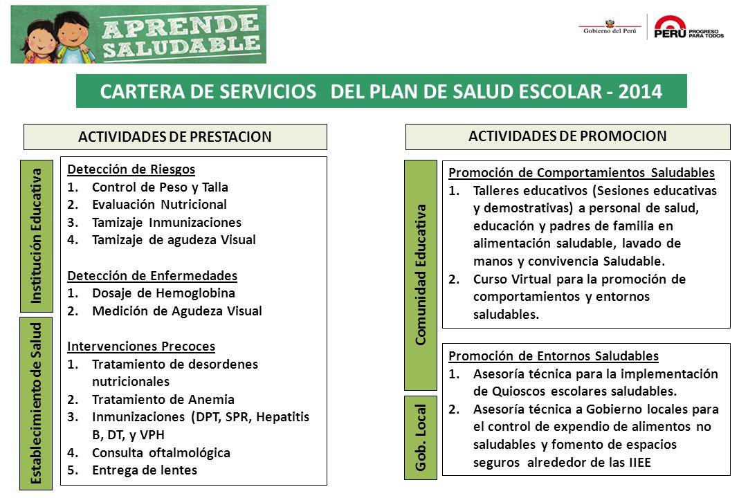 ACTIVIDADES DE PRESTACION Detección de Riesgos 1.Control de Peso y Talla 2.Evaluación Nutricional 3.Tamizaje Inmunizaciones 4.Tamizaje de agudeza Visu