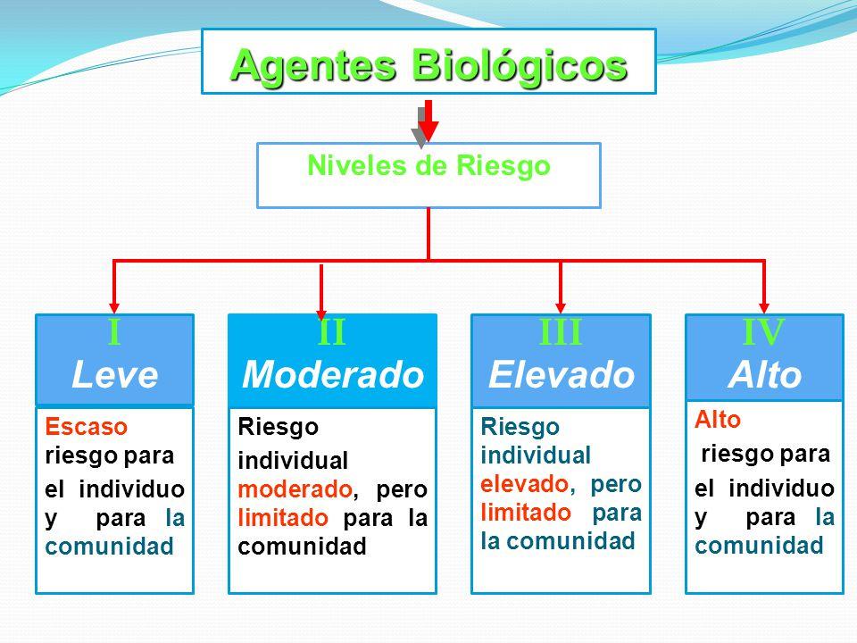 Agentes Biológicos Niveles de Riesgo II Moderado III Elevado IV Alto I Leve Escaso riesgo para el individuo y para la comunidad Riesgo individual mode