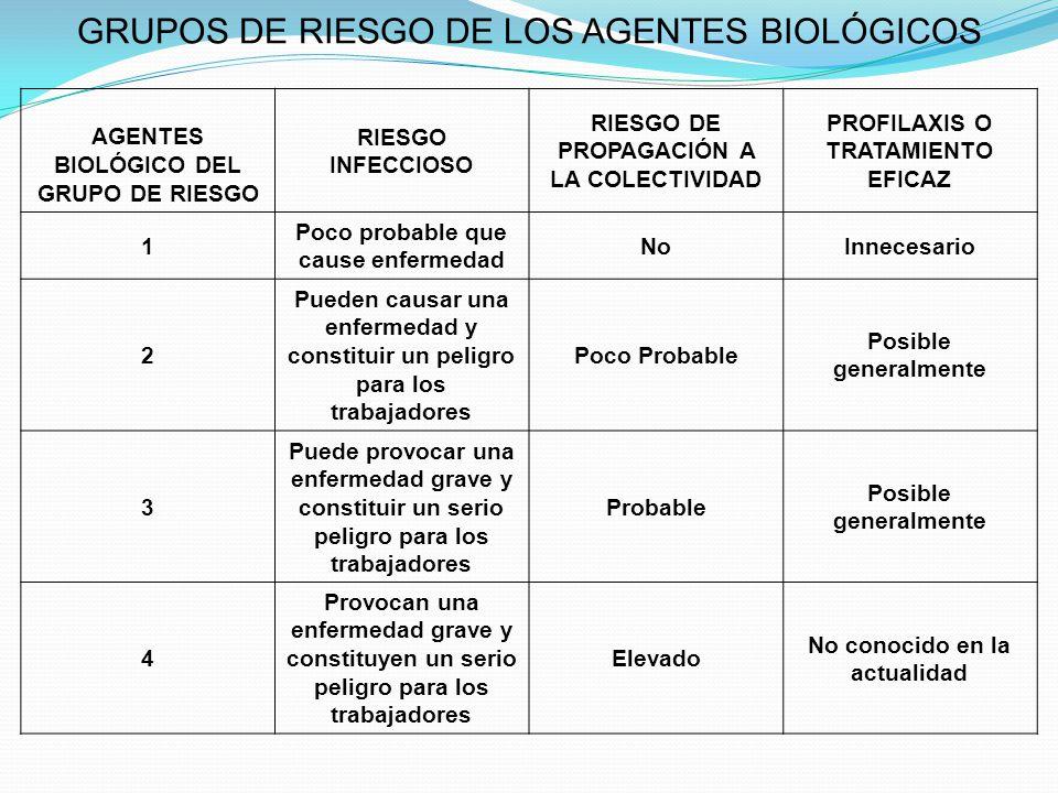 GRUPOS DE RIESGO DE LOS AGENTES BIOLÓGICOS AGENTES BIOLÓGICO DEL GRUPO DE RIESGO RIESGO INFECCIOSO RIESGO DE PROPAGACIÓN A LA COLECTIVIDAD PROFILAXIS