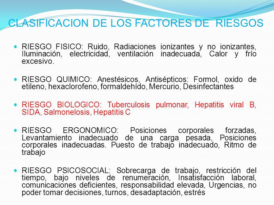 CLASIFICACION DE LOS FACTORES DE RIESGOS RIESGO FISICO: Ruido, Radiaciones ionizantes y no ionizantes, Iluminación, electricidad, ventilación inadecua