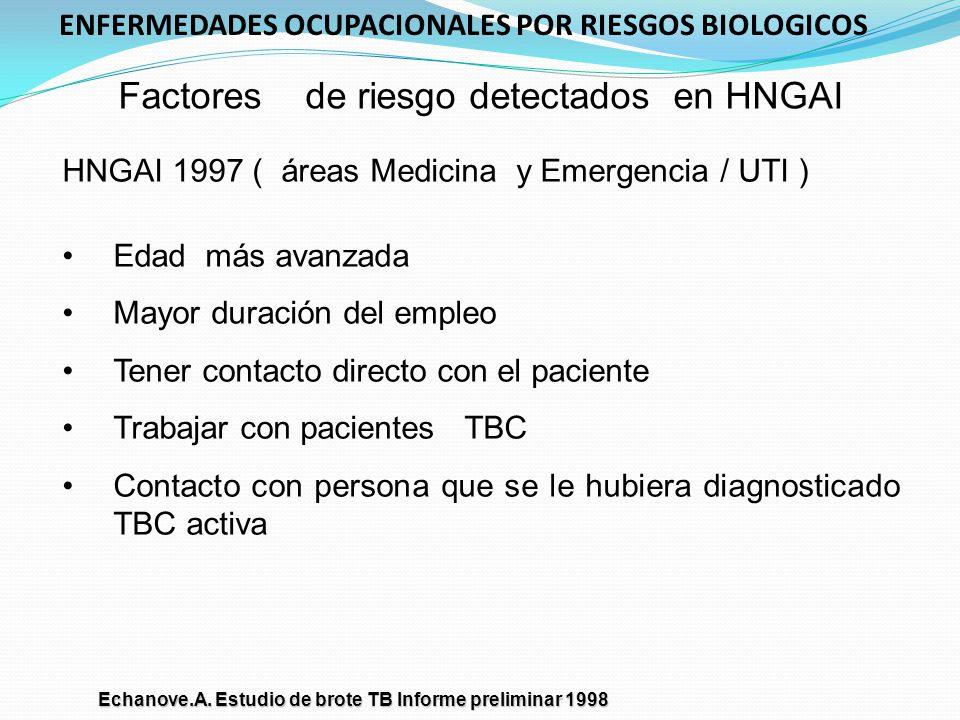 Factores de riesgo detectados en HNGAI HNGAI 1997 ( áreas Medicina y Emergencia / UTI ) Edad más avanzada Mayor duración del empleo Tener contacto dir
