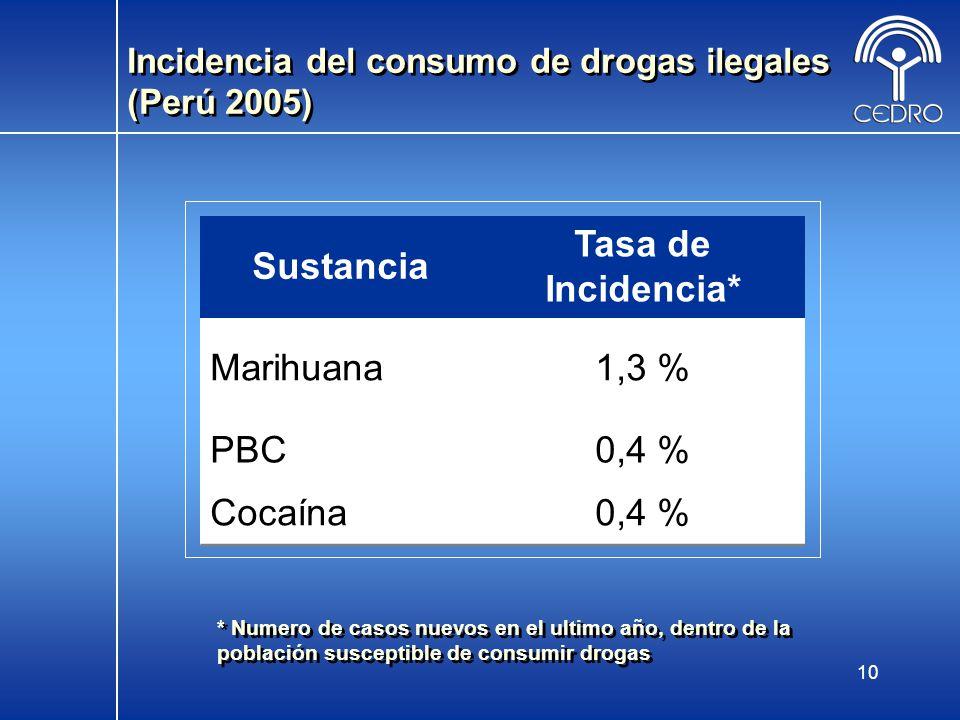 10 Incidencia del consumo de drogas ilegales (Perú 2005) Sustancia Tasa de Incidencia* Marihuana1,3 % PBC0,4 % Cocaína0,4 % * Numero de casos nuevos e