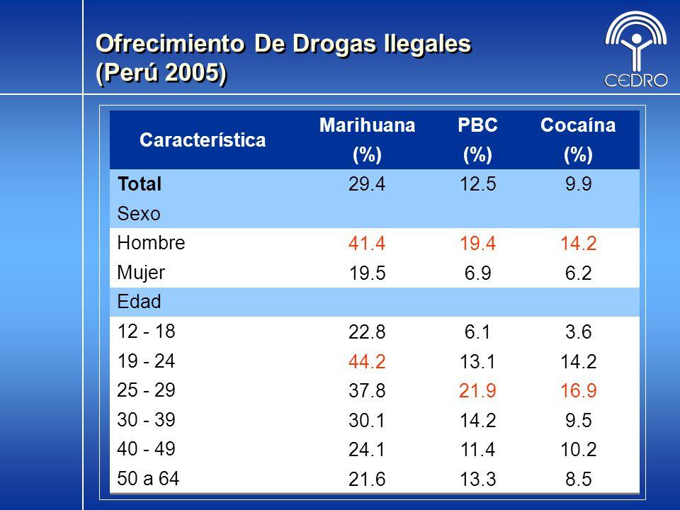 11 Ofrecimiento De Drogas Ilegales (Perú 2005) Característica MarihuanaPBCCocaína (%) Total29.412.59.9 Sexo Hombre41.419.414.2 Mujer19.56.96.2 Edad 12