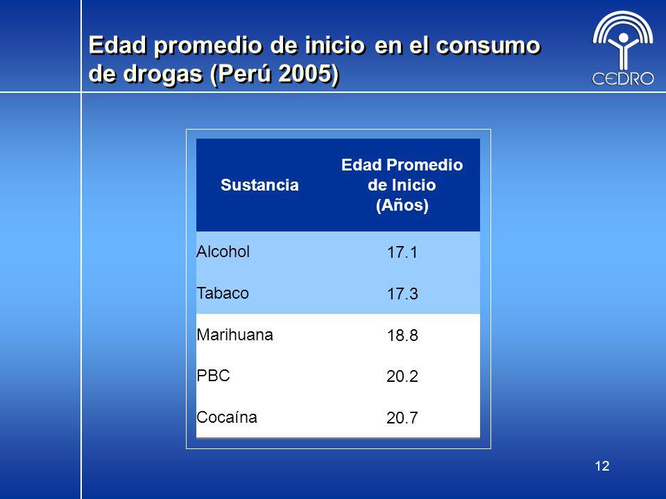12 Edad promedio de inicio en el consumo de drogas (Perú 2005) Sustancia Edad Promedio de Inicio (Años) Alcohol17.1 Tabaco17.3 Marihuana18.8 PBC20.2 C