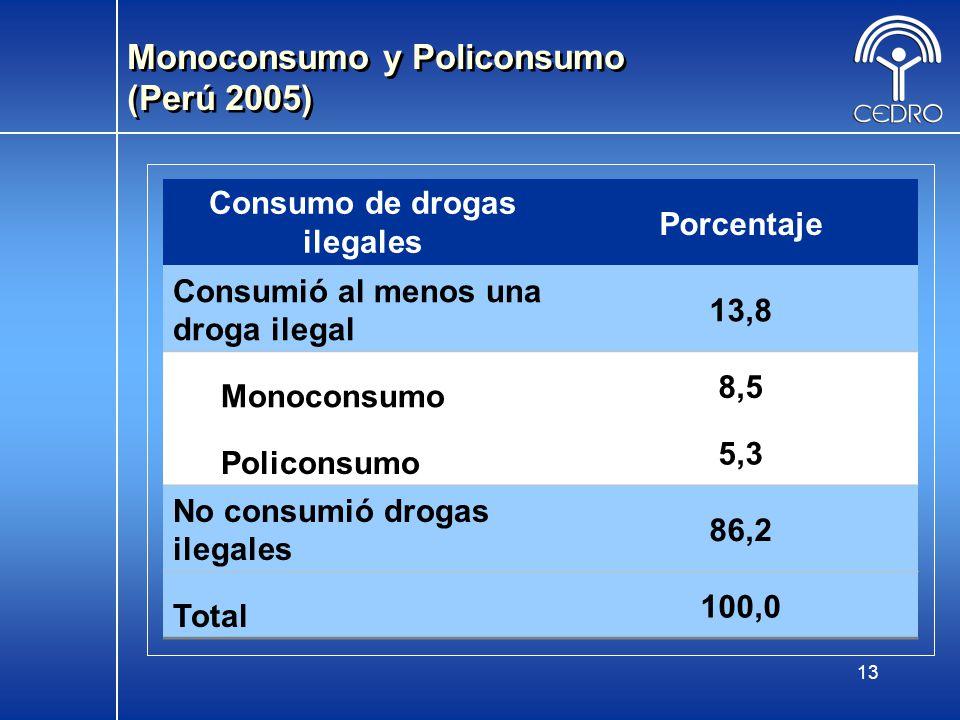 13 Monoconsumo y Policonsumo (Perú 2005) Consumo de drogas ilegales Porcentaje Consumió al menos una droga ilegal 13,8 Monoconsumo 8,5 Policonsumo 5,3