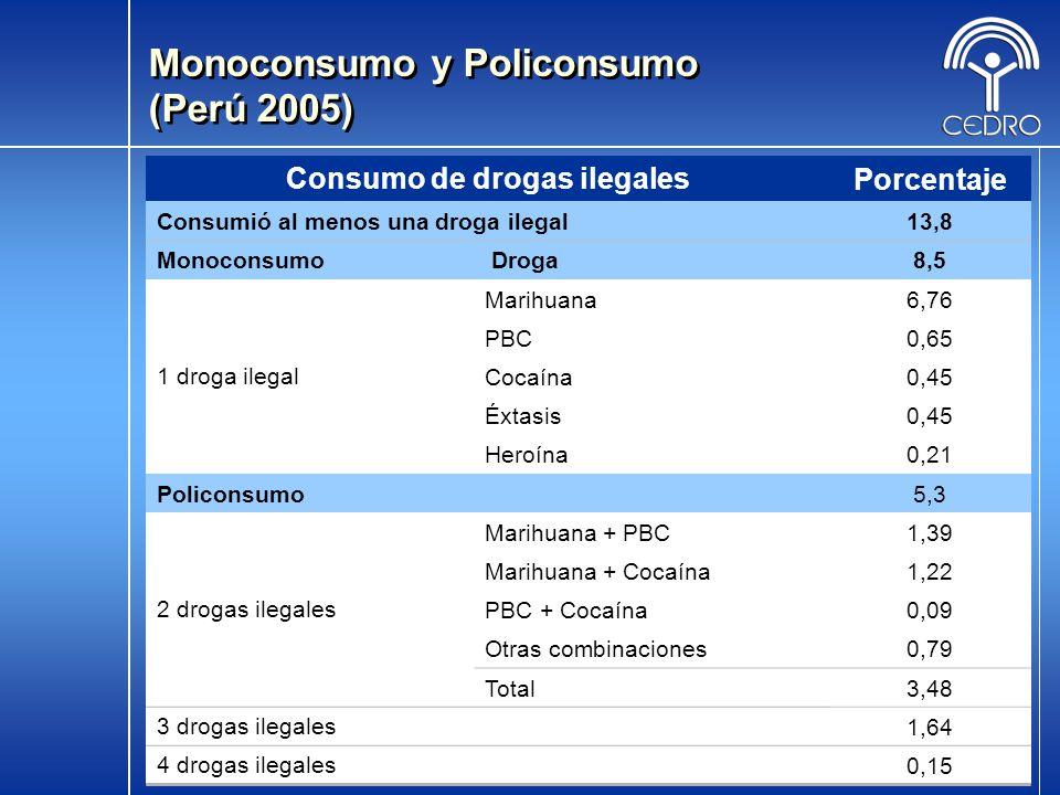 14 Consumo de drogas ilegalesPorcentaje Consumió al menos una droga ilegal13,8 Monoconsumo Droga8,5 1 droga ilegal Marihuana6,76 PBC0,65 Cocaína0,45 É