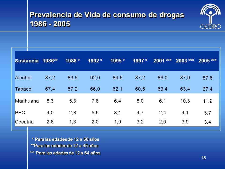 15 Sustancia1986**1988 *1992 *1995 *1997 *2001 ***2003 ***2005 *** Alcohol87,283,592,084,687,286,087,987.6 Tabaco67,457,266,062,160,563,4 67.4 Marihua