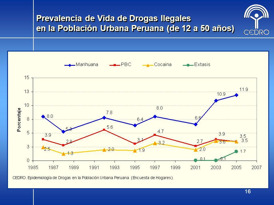 16 Prevalencia de Vida de Drogas Ilegales en la Población Urbana Peruana (de 12 a 50 años)