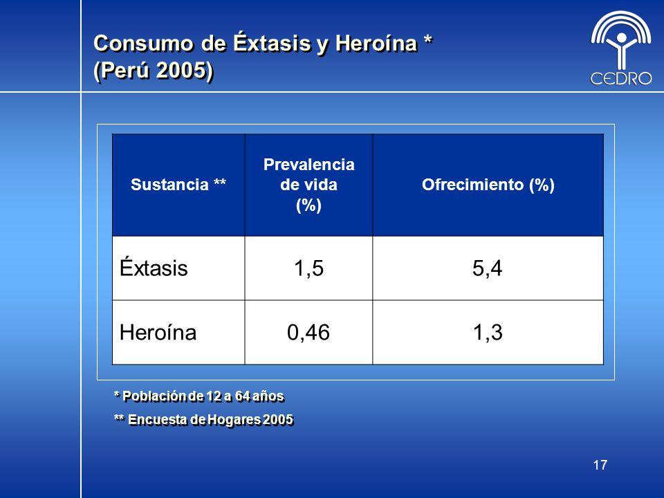 17 Consumo de Éxtasis y Heroína * (Perú 2005) * Población de 12 a 64 años ** Encuesta de Hogares 2005 * Población de 12 a 64 años ** Encuesta de Hogar