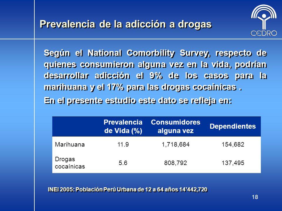 18 Prevalencia de la adicción a drogas Prevalencia de Vida (%) Consumidores alguna vez Dependientes Marihuana11.91,718,684154,682 Drogas cocaínicas 5.