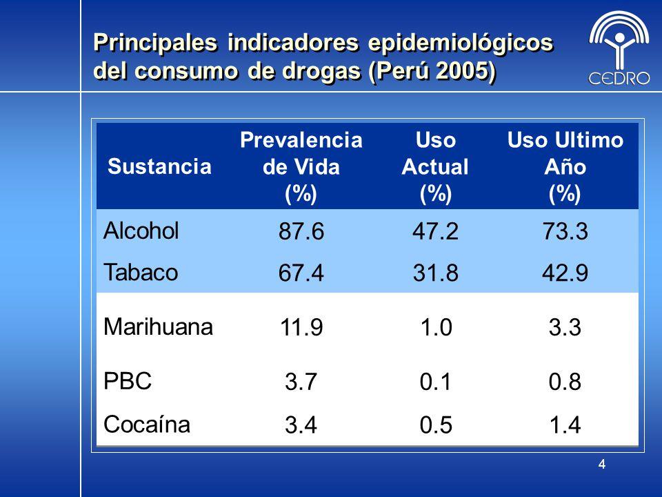 5 Estimados de población que ha consumido drogas (Perú 2005) Sustancia PrevalenciaUso ActualUso Ultimo añoEx - Consumo %Población% % % Alcohol87.612,651,82347.26,816,96473.310,586,51414.12,036,424 Tabaco67.49,734,39331.84,592,78542.96,195,92724.33,509,581 Marihuana11.91,718,6841.0144,4273.3476,6108.61,242,074 PBC3.7534,3810.114,4430.8115,5422.9418,839 Cocaína3.4491,0520.572,2141.4202,1982.0288,854
