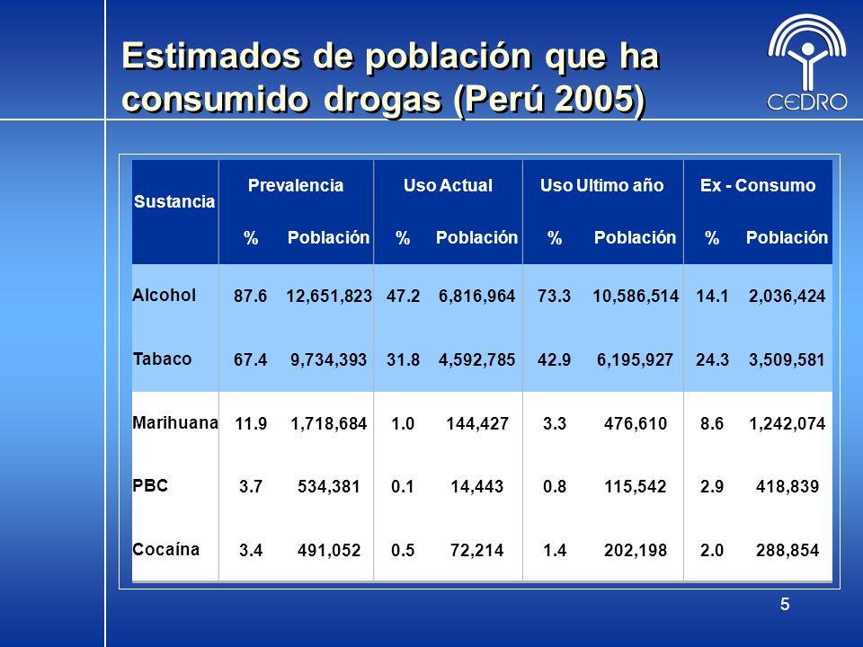 5 Estimados de población que ha consumido drogas (Perú 2005) Sustancia PrevalenciaUso ActualUso Ultimo añoEx - Consumo %Población% % % Alcohol87.612,6