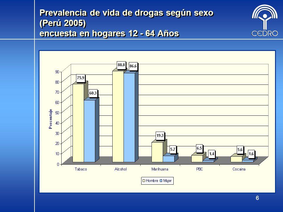 6 Prevalencia de vida de drogas según sexo (Perú 2005) encuesta en hogares 12 - 64 Años