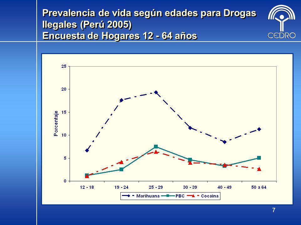 7 Prevalencia de vida según edades para Drogas Ilegales (Perú 2005) Encuesta de Hogares 12 - 64 años