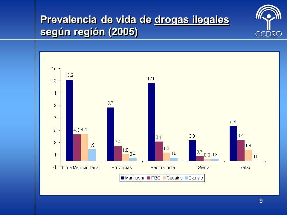 9 Prevalencia de vida de drogas ilegales según región (2005)