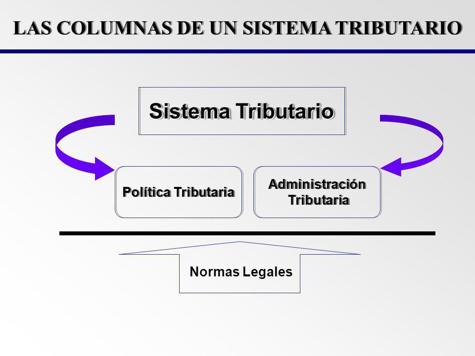 Política Tributaria: Es la rama de la política fiscal que trata de la distribución de la carga impositiva y los efectos de los tributos sobre el proceso económico.