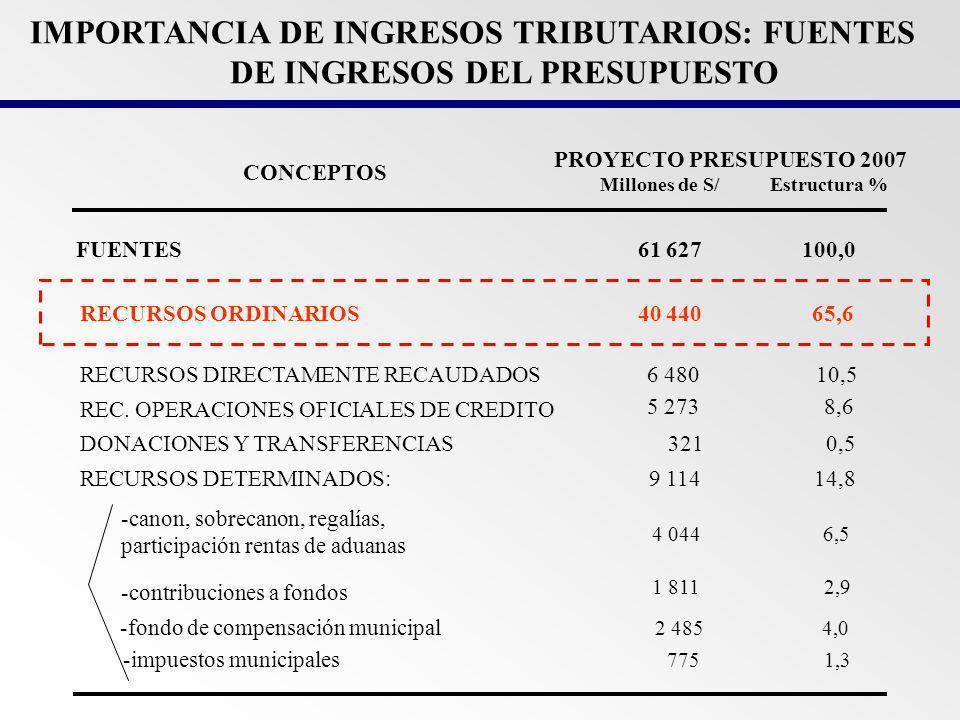 INGRESOS TRIBUTARIOS EN EL PROYECTO DE PRESUPUESTO DE LA REPÚBLICA 2007 (En Millones de Nuevos Soles) Millones S/.
