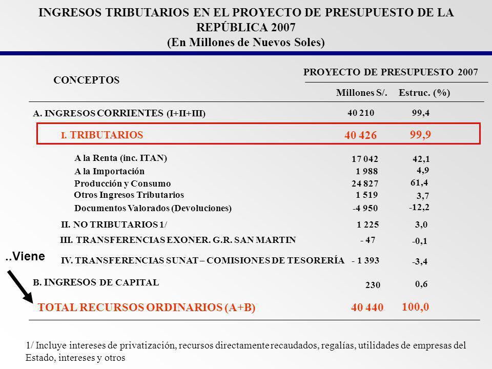 IMPORTANCIA DE LOS INGRESOS TRIBUTARIOS EN EL PRESUPUESTO 2007 Millones de Soles y Porcentajes I.