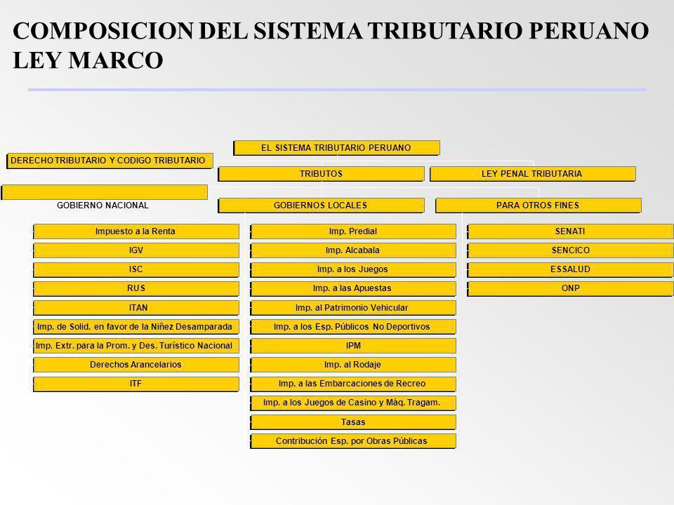 Tributos Directos e Indirectos: 2005 (Estructura Porcentual de Recaudación)