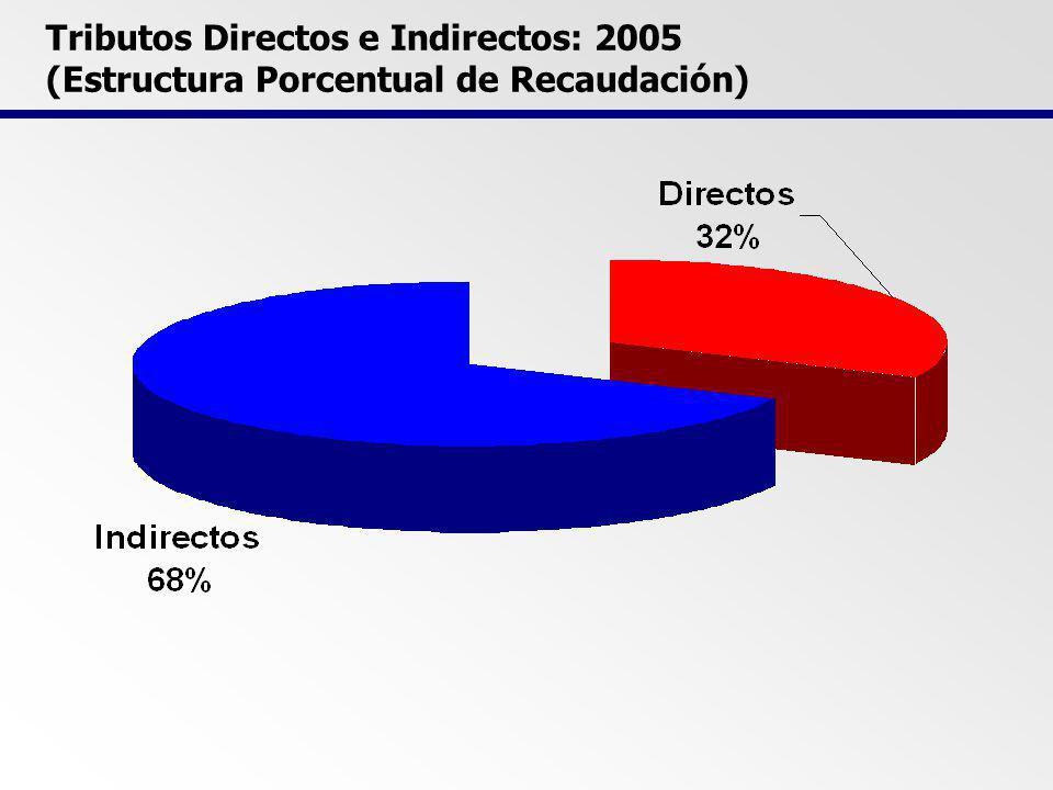 SISTEMA TRIBUTARIO PERUANO: PRINCIPALES TRIBUTOS 15%,21% y 30% 19% (17+2%) Específico, Advalorem 0%,7%,4%, 12%,20% Específico – escalas 0,2%, 0,6%, 1% 1% 3% Tasas 30%